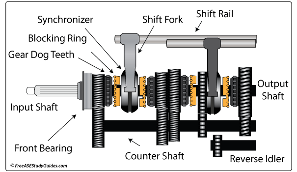 hard to shift gears in manual transmission