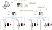 lenel access control system manual