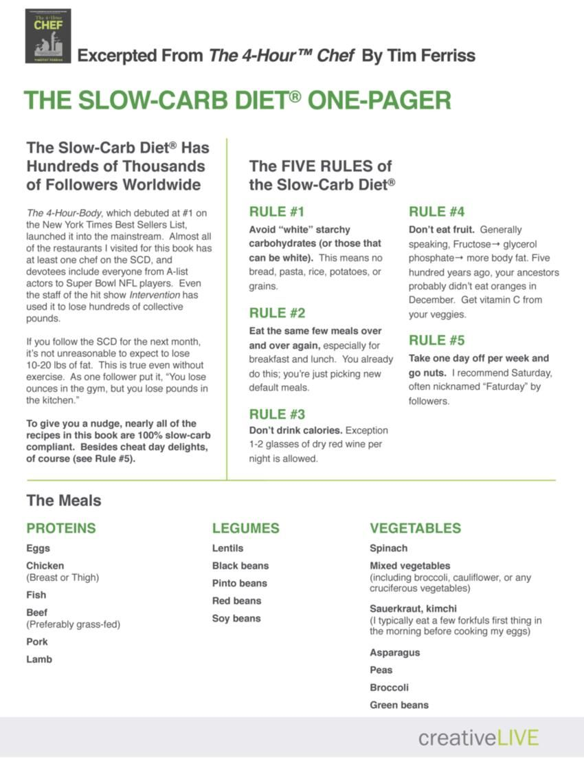 Slow carb diet meal plan pdf